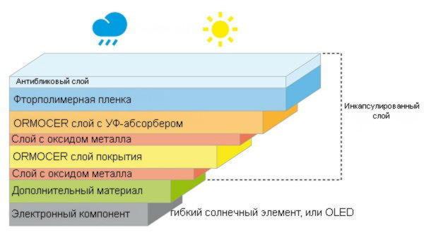 ETFE пленка для фасадов со встроенными солнечными батареями