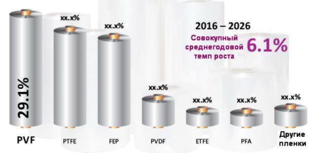 Глобальное распределение темпов роста фторполимерных пленок по видам используемых фторполимеров в 2016 г.