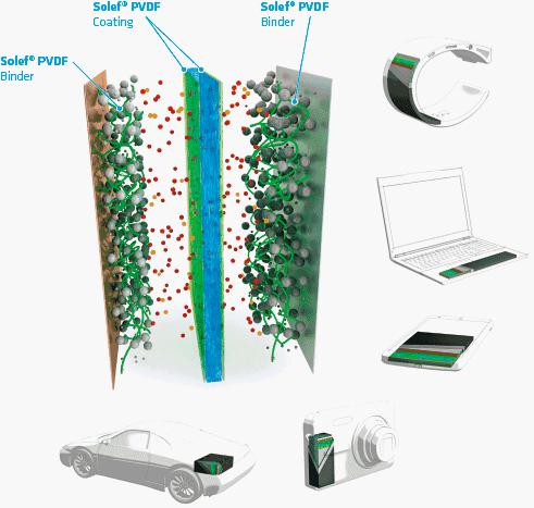 Поливинилиденфторид для литий-ионных аккумуляторов