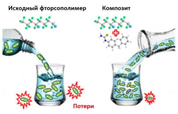 Композиты на основе сополимеров ВДФ для гибких конденсаторов