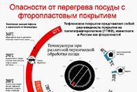 Тефлоновая посуда температура эксплуатации