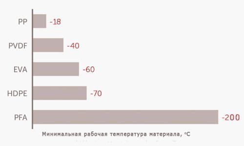 Минимальные рабочие температуры полимеров